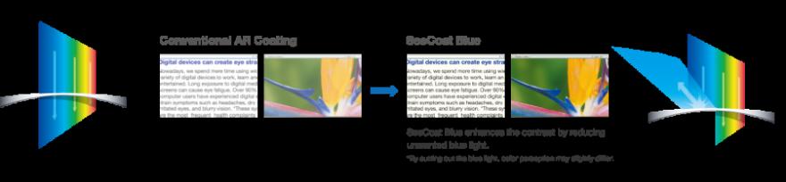 Conventional AR Coating Vs SeeCoat Blue